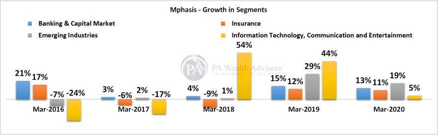 mphasis research report with details of growth in business segments