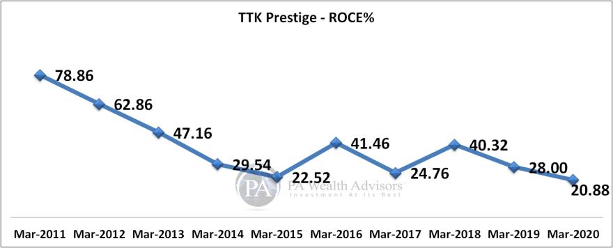 TTK Prestige Return on capital employed