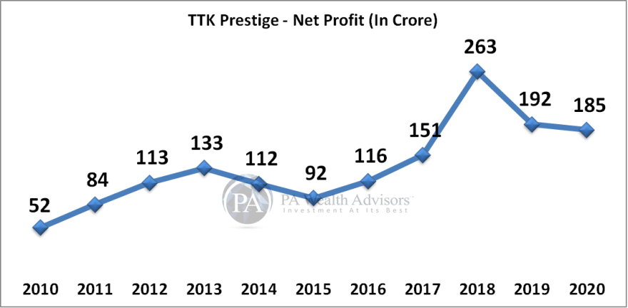 TTK prestige research article with details of Net profit growth