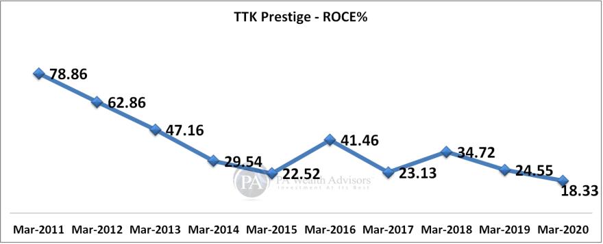 ROCE of TTK prestige including Goodwill