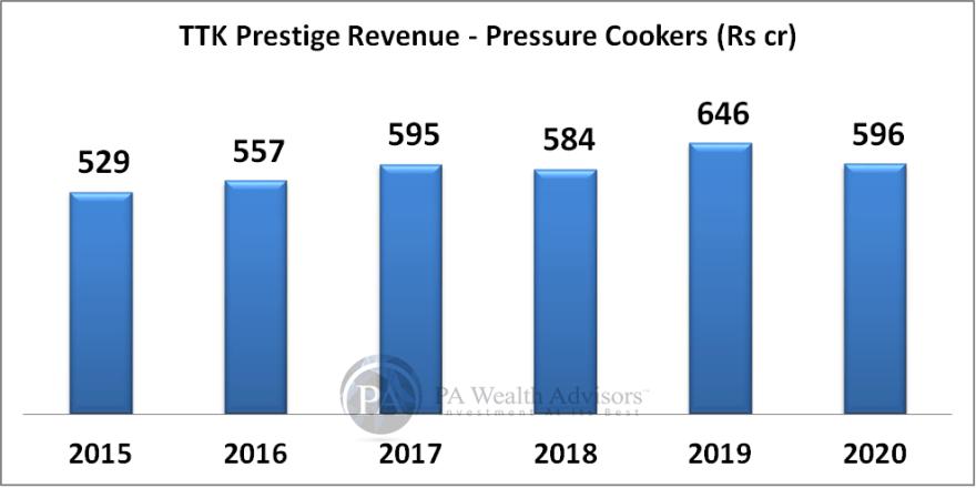 TTK prestige growth in cookers segment