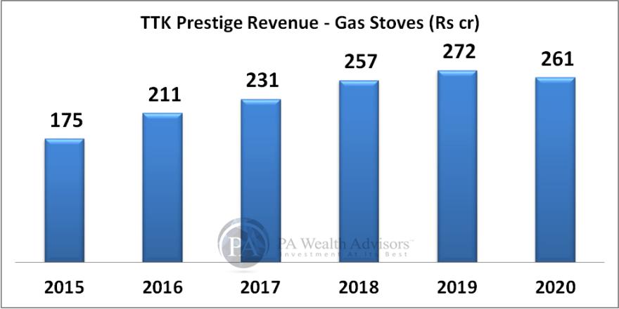 TTK prestige growth in gas stoves segment