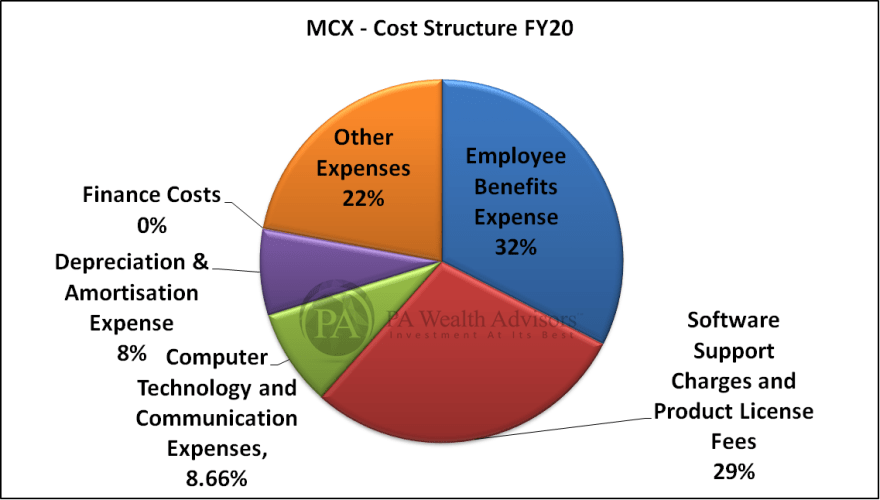 MCX cost structure FY20