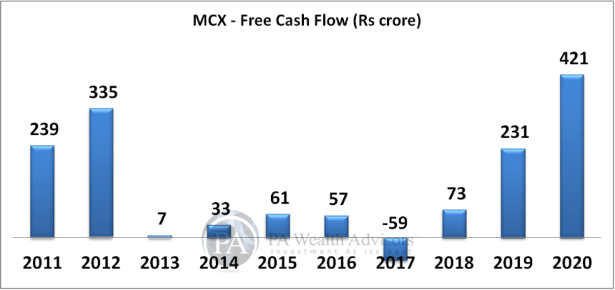 MCX growth of free cash flow