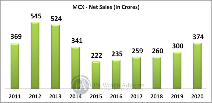 MCX growth of net sales