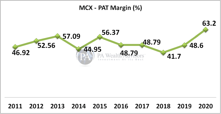 MCX detailed research report with details of PAT growth