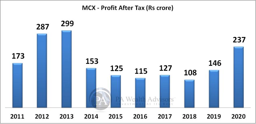 MCX growth of earnings