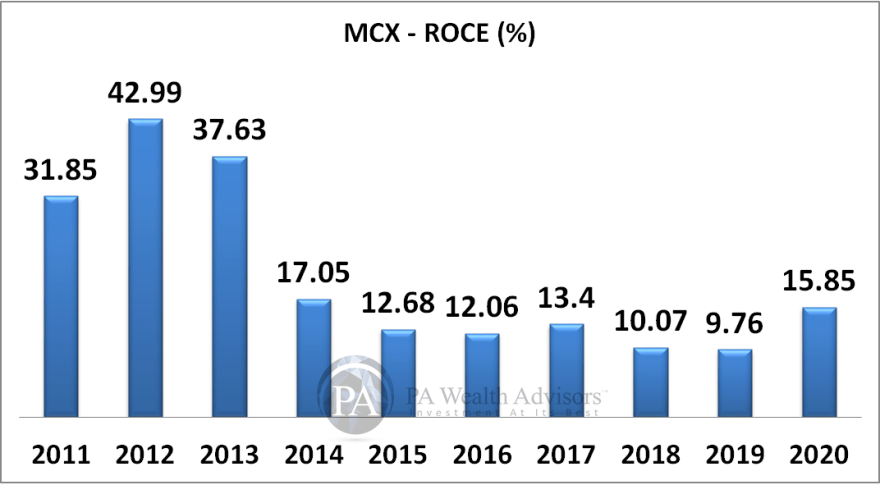 MCX detailed research report with details of growth of ROCE