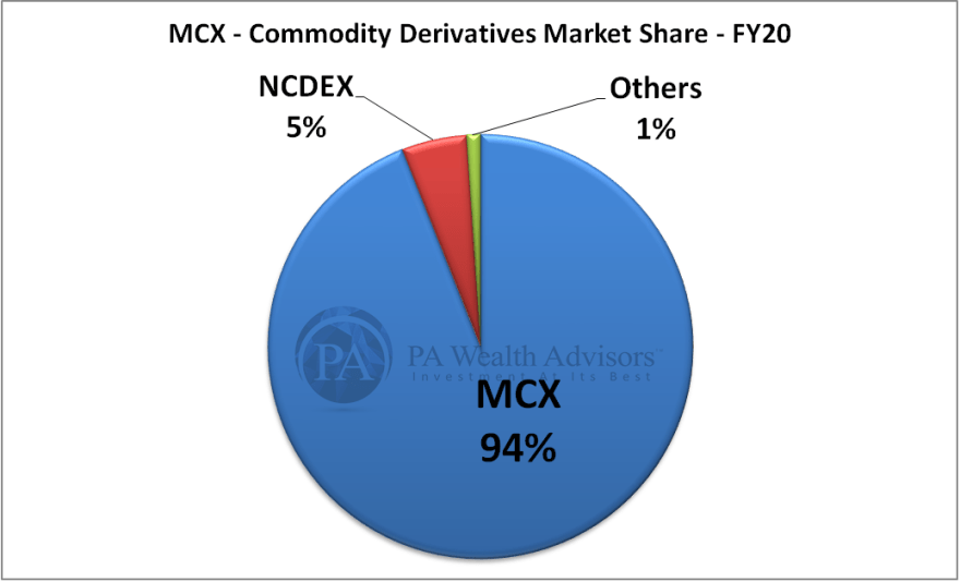 MCX detailed research report with details of growth of market share