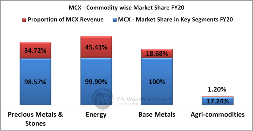 MCX detailed research report with details of commodity wise market share