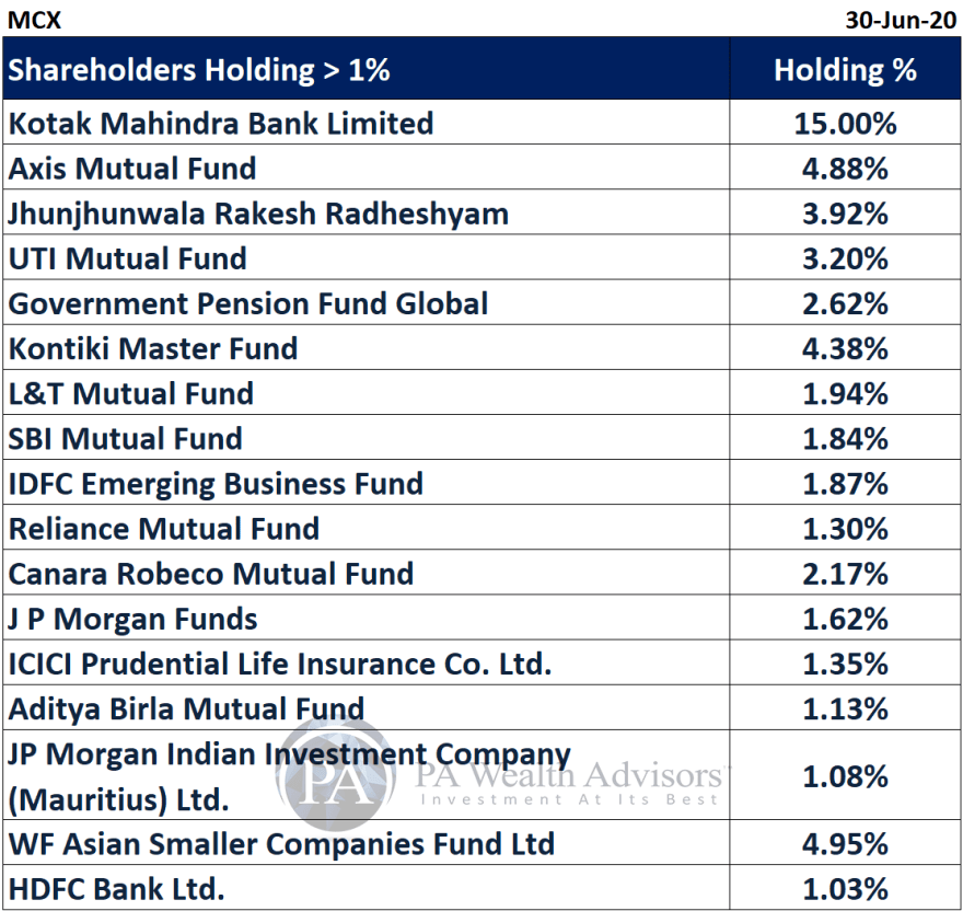 MCX detailed research report with details of major shareholders