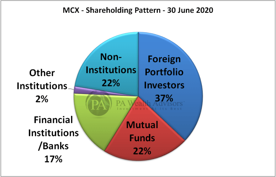 MCX detailed research report with details of shareholding pattern