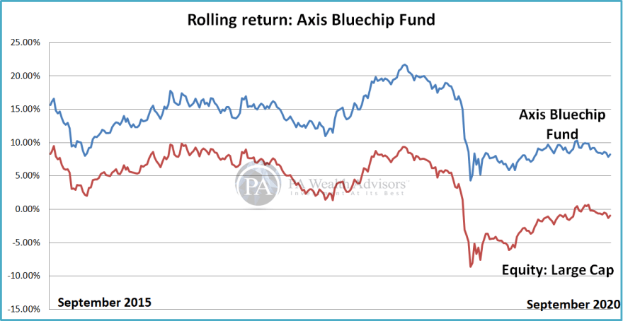 Analyze rolling return of Axis Bluechip Fund
