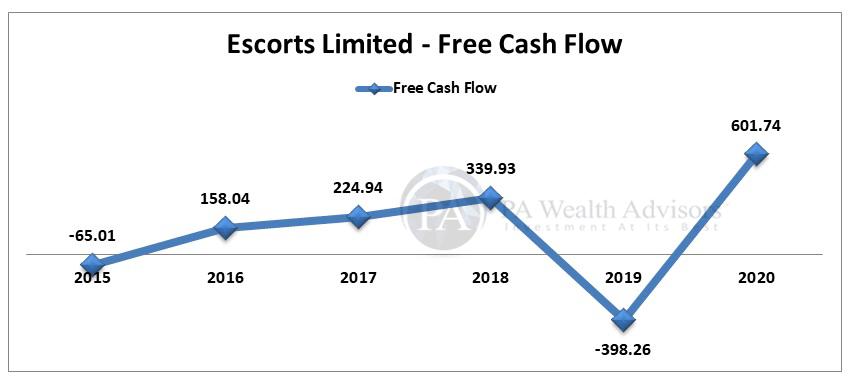 Free cash flow Analysis of Escorts Ltd