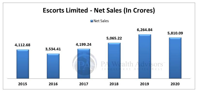 Net sales growth of Escorts Ltd