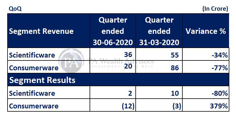 borosil quarter on quarter segment performance