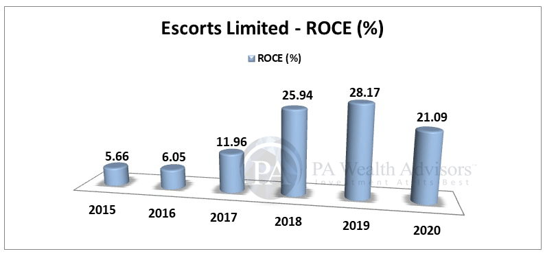 Escorts detailed research report with details of ROCE growth