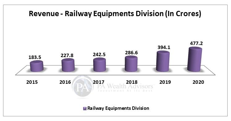 Escorts Ltd railway equipment revenue growth