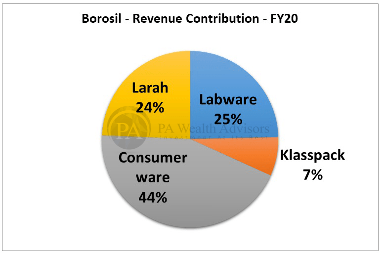 borosil detailed research report with details of segment classification