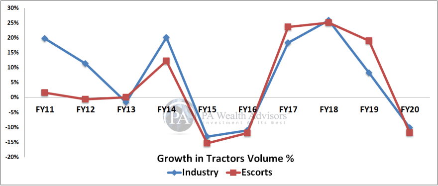 Escorts volume comparison with the overall tractors industry