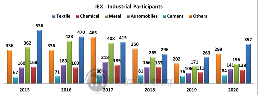 Stock Research article on IEX with details of industrial participants