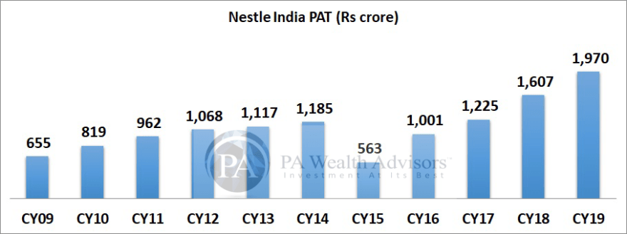 Nestle India PAT growth in last 10 years