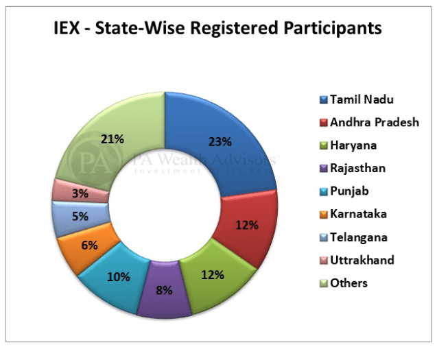 Stock Research article on IEX with details of all registered participants