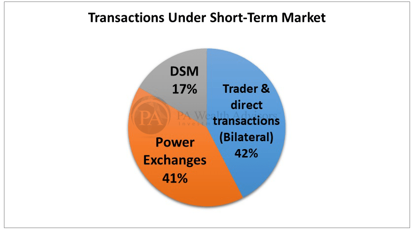 Short term power trading market in india