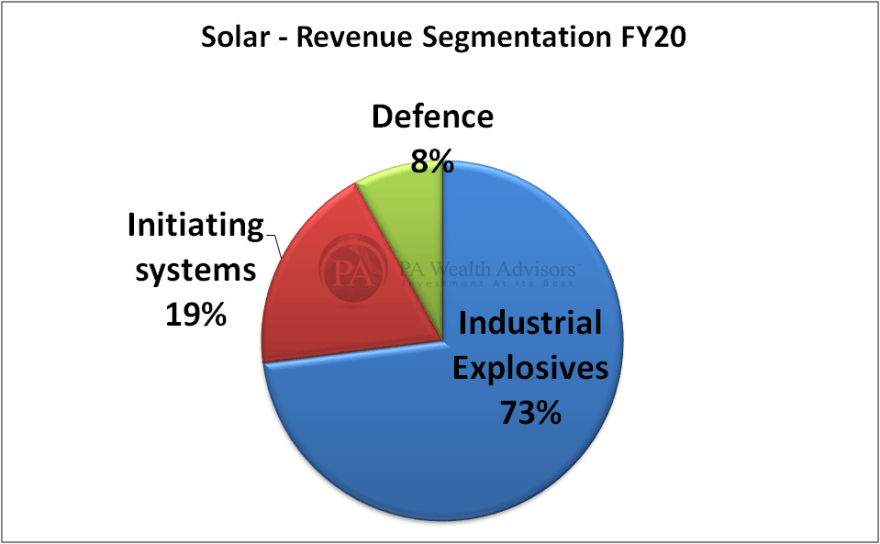 stock research of solar industries ltd with detailed revenue segments