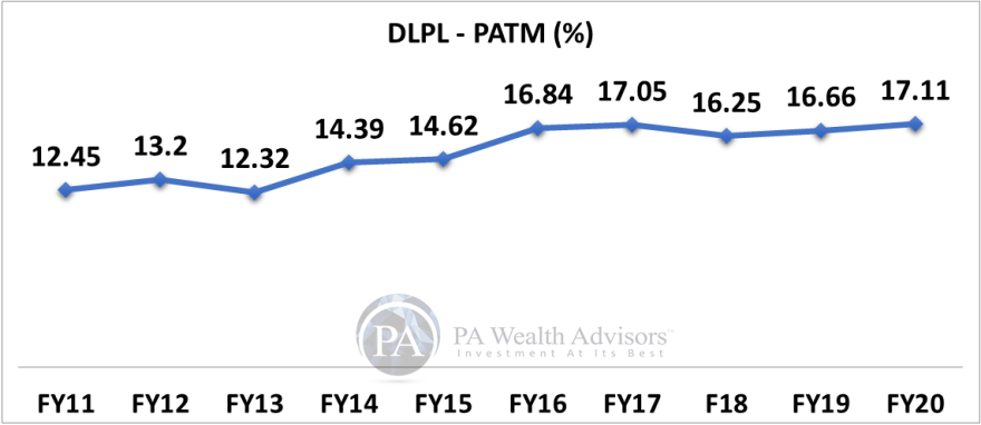10 years PAT margin growth of dr lal pathlabs