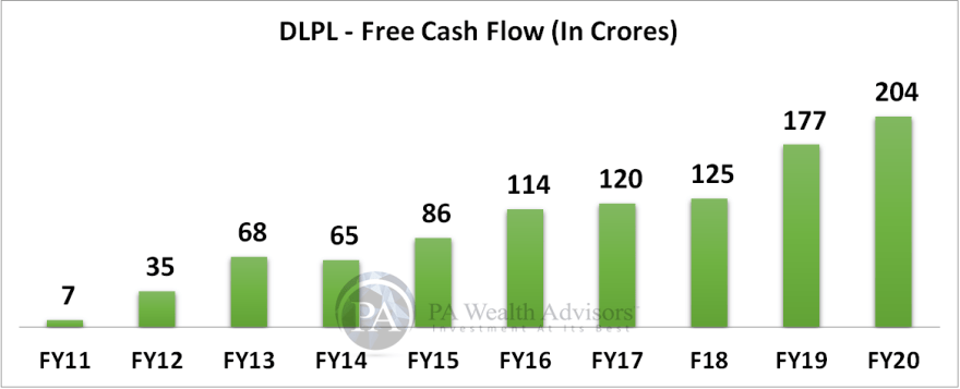 10 years free cash flow growth of dr lal pathlabs