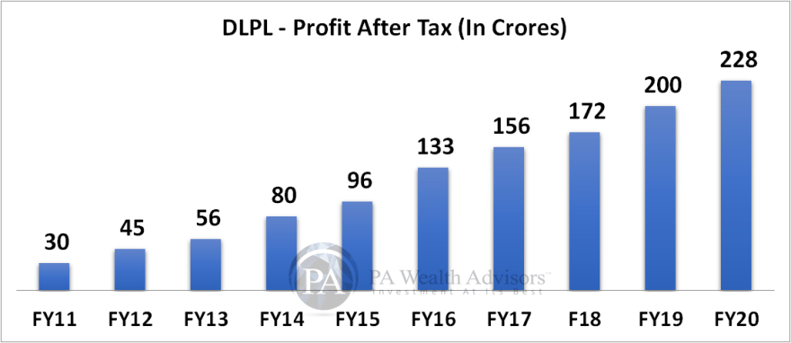 10 years profit growth of dr lal pathlabs