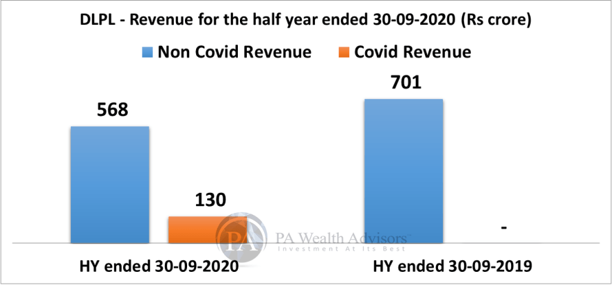 stock research update of dr lal pathlabs with details of covid and non covid revenue for FY22