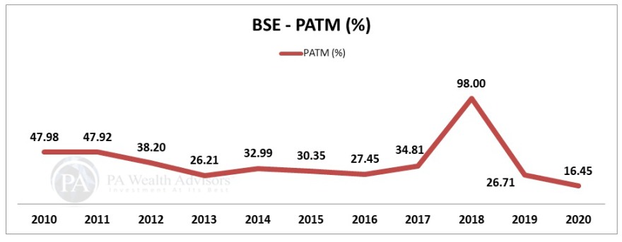 BSE stock research update with details of PAT margin