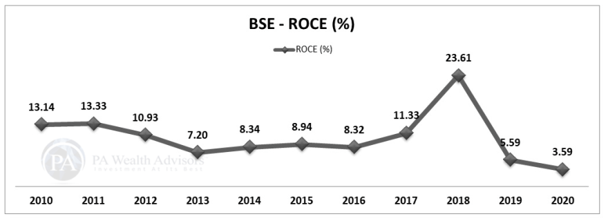 BSE stock research update with details of ROCE