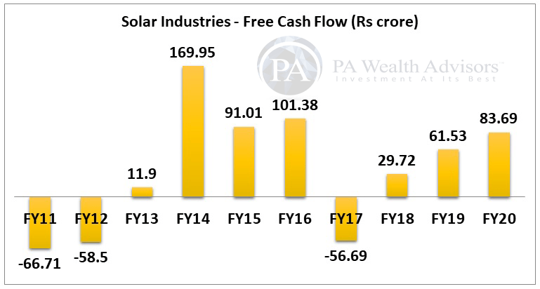 solar industries stock research with details of cash flow for 10 years