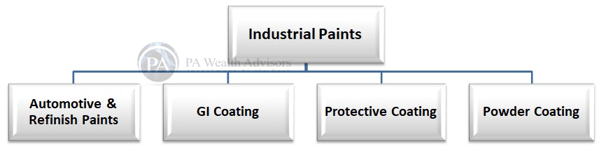 Paint Industry analysis by PA Wealth Advisors