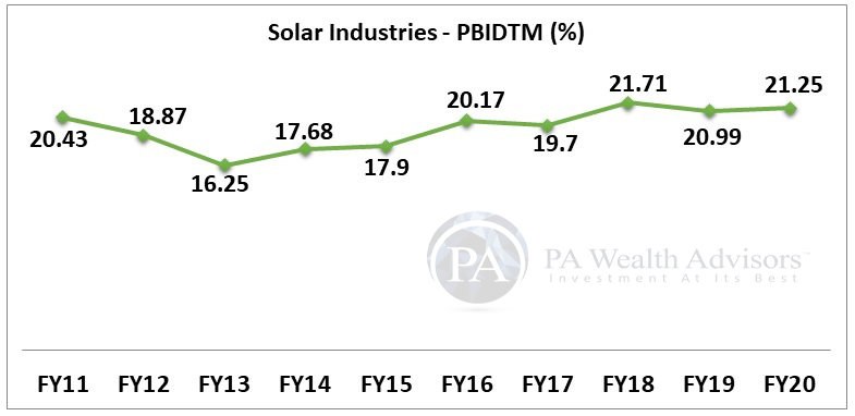 solar industries stock research with details of operating margin for 10 years