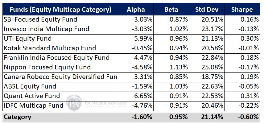Risk ratios of top funds from equity multicap category