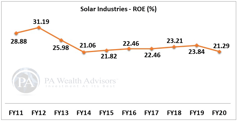 solar industries stock research with details of ROE for 10 years