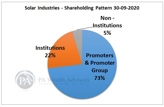stock research of solar industries with details of shareholding pattern