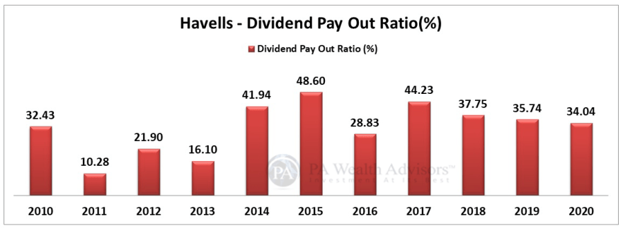 Dividend payout ratio analysis of Havells India share