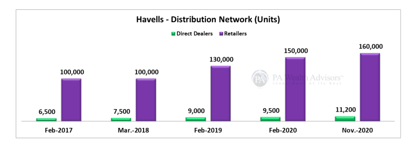 Distribution network of Havells india is the largest among the peers