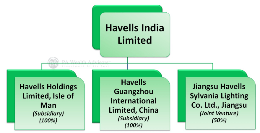 havells india stock analysis with details of group structure