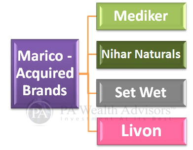 marico followed strategy of acquired brands for market expansion