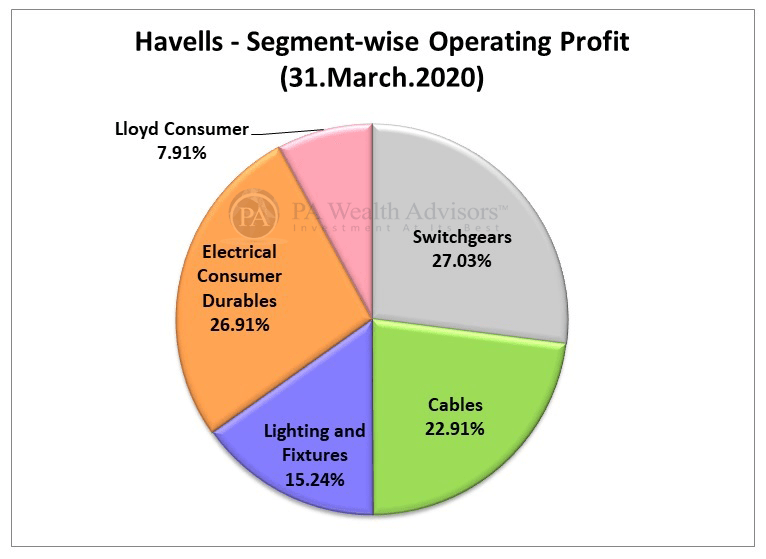 Havells india stock research with segment wise profit distribution detail