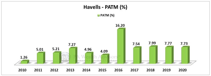 PAT margin analysis of havells india stock over last 10 years