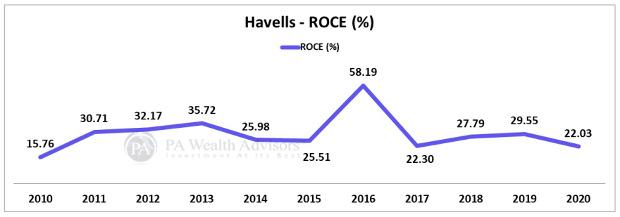 stock analysis of Havells india with details of ROCE over last 10 years