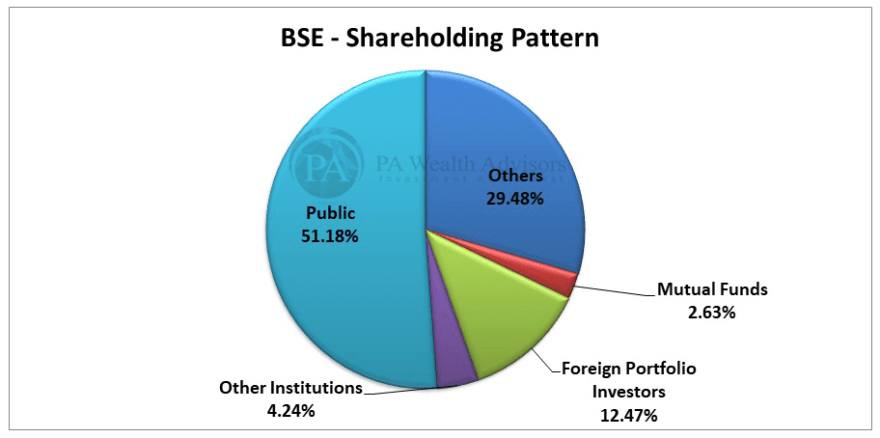 BSE stock research