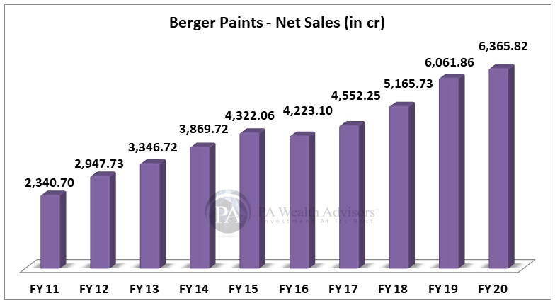 berger paints stock research with details of growth of net sales in last 10 years